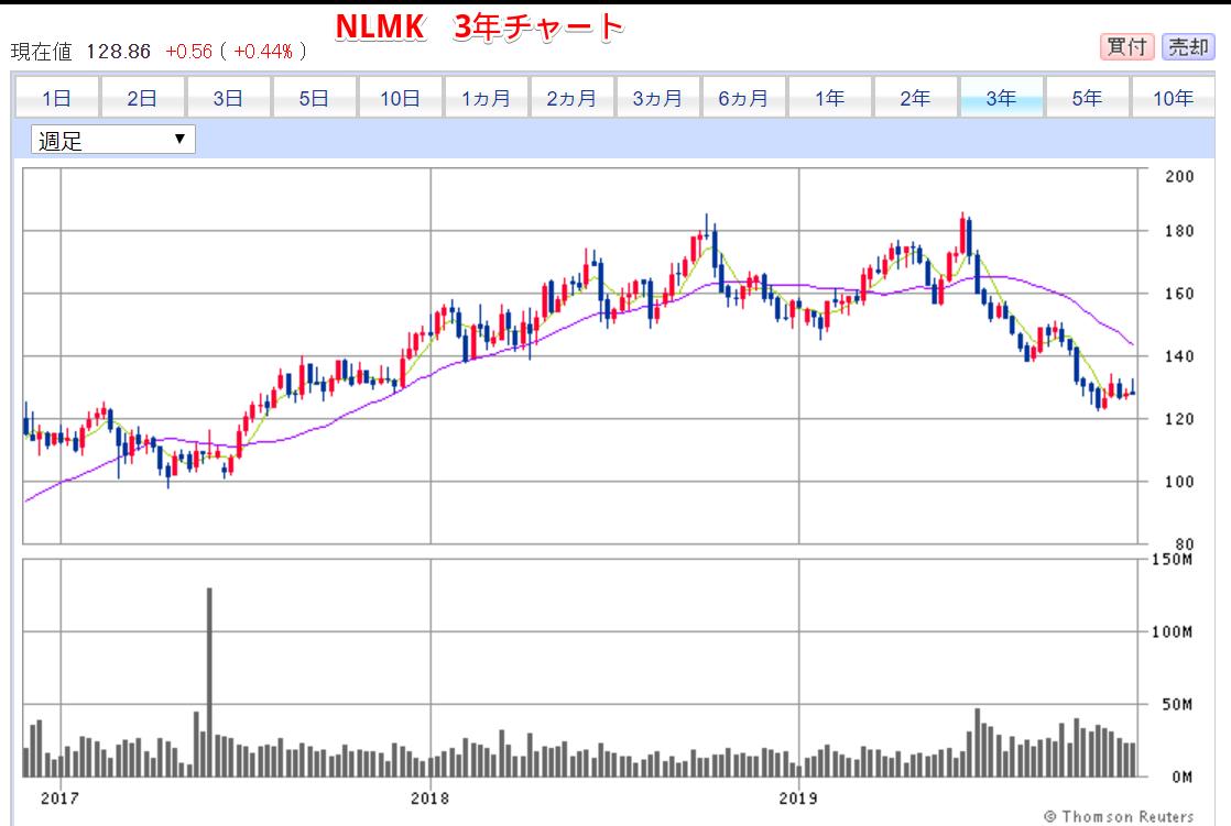 NLMK3年チャート