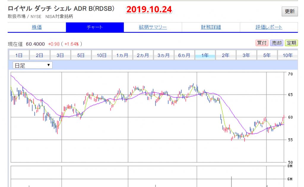 RDSB-chart