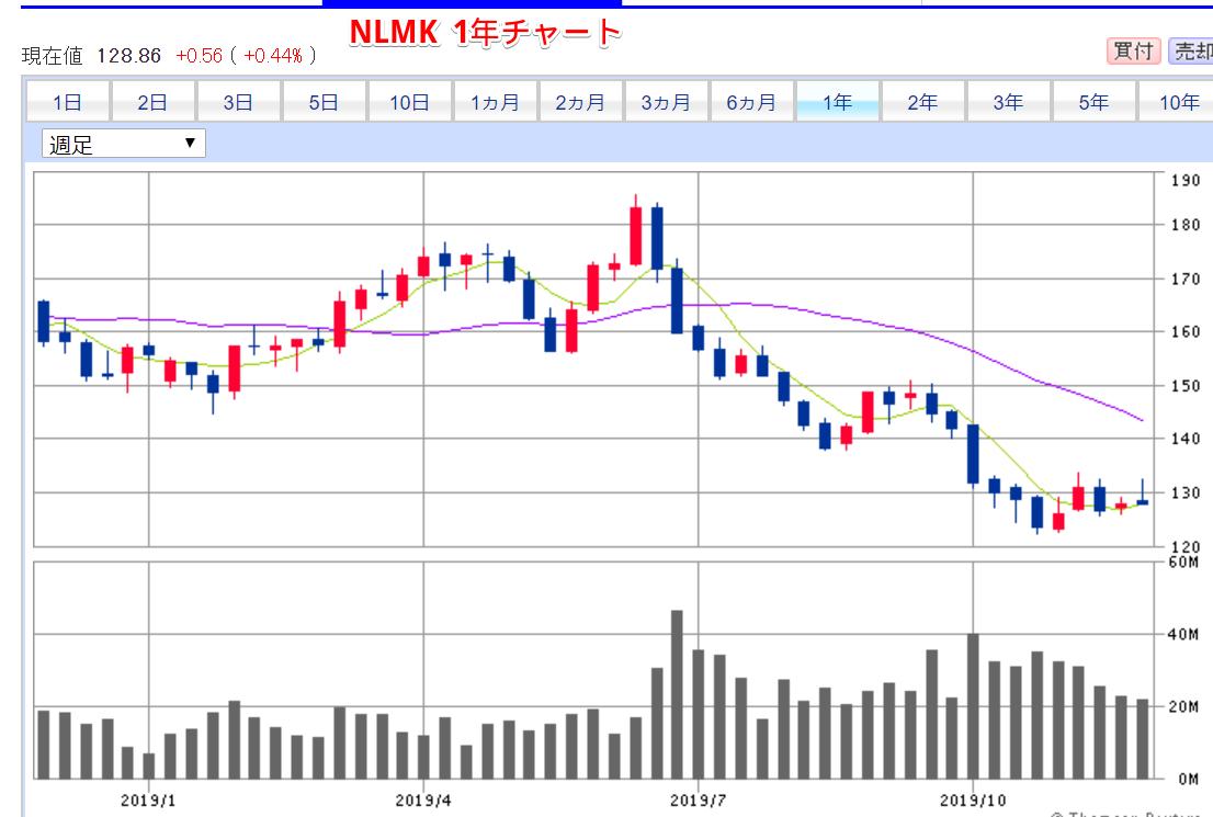 NLMK1年チャート