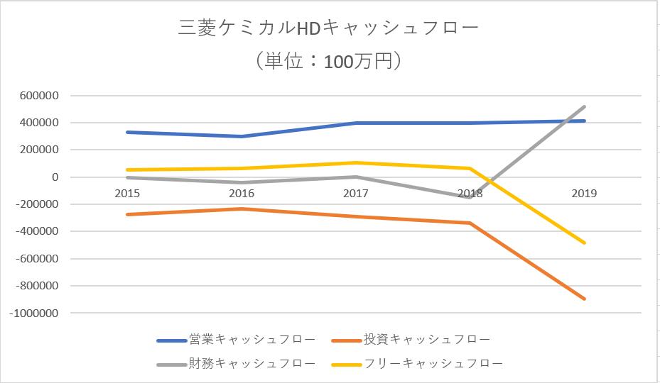 三菱ケミカルHDCF