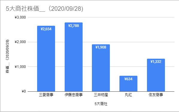 5大商社株価